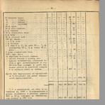 Великолуцкая уездная земская управа  Денежный отчет Великолуцкой уездной земской управы за 1892 год