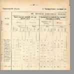 Кустарные промыслы Псковской губернии. По исследованию 1912 г.