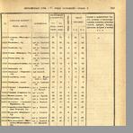 Списки населенных мест по сведениям 1872-1877 гг.
